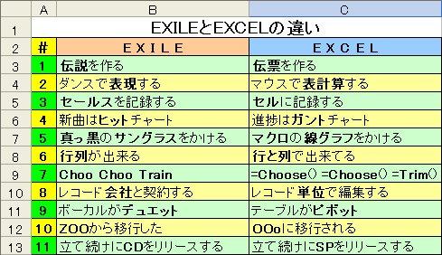 EXILE(エグザイル)」とEXCEL(エクセル)の違い